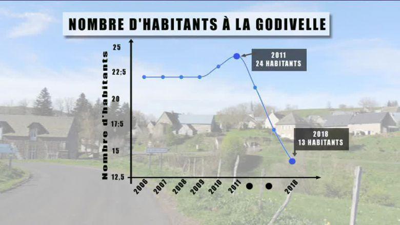 Сельская местность во Франции продолжает пустеть