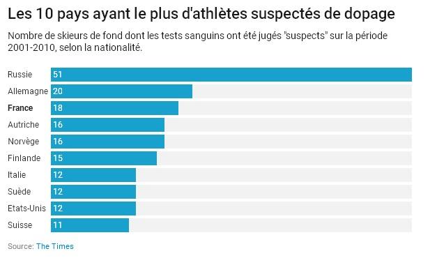 290 лыжников обвиняются в употреблении допинга, в том числе французские