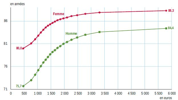 Богатые мужчины во Франции живут на 13 лет дольше
